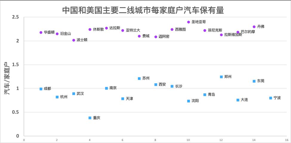 美国和中国主要二线城市家庭汽车保有量