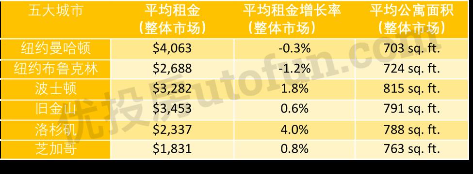 五大城市平均租金和平均公寓面积数据