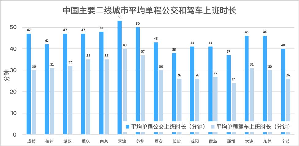中国主要二线城市上班时常