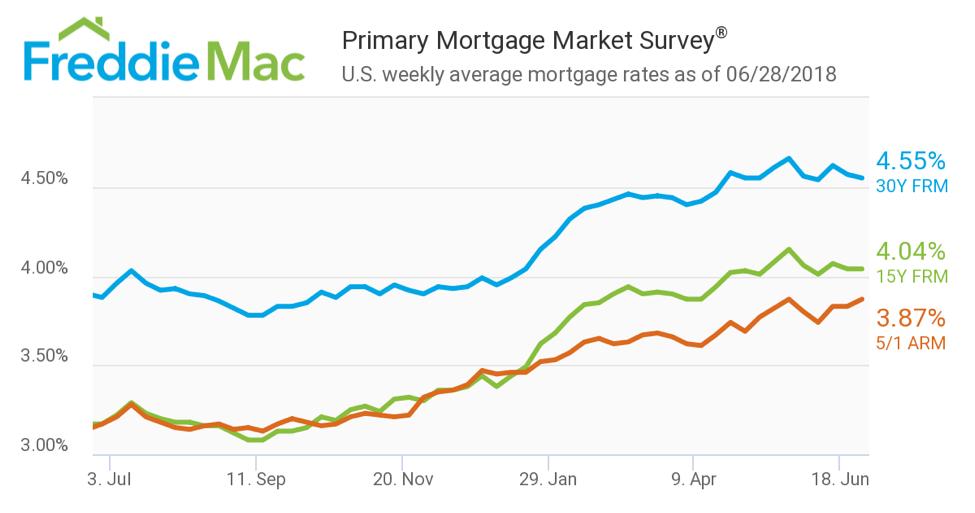 美国6月房贷利率最新报告_30年期房贷利率4.55%