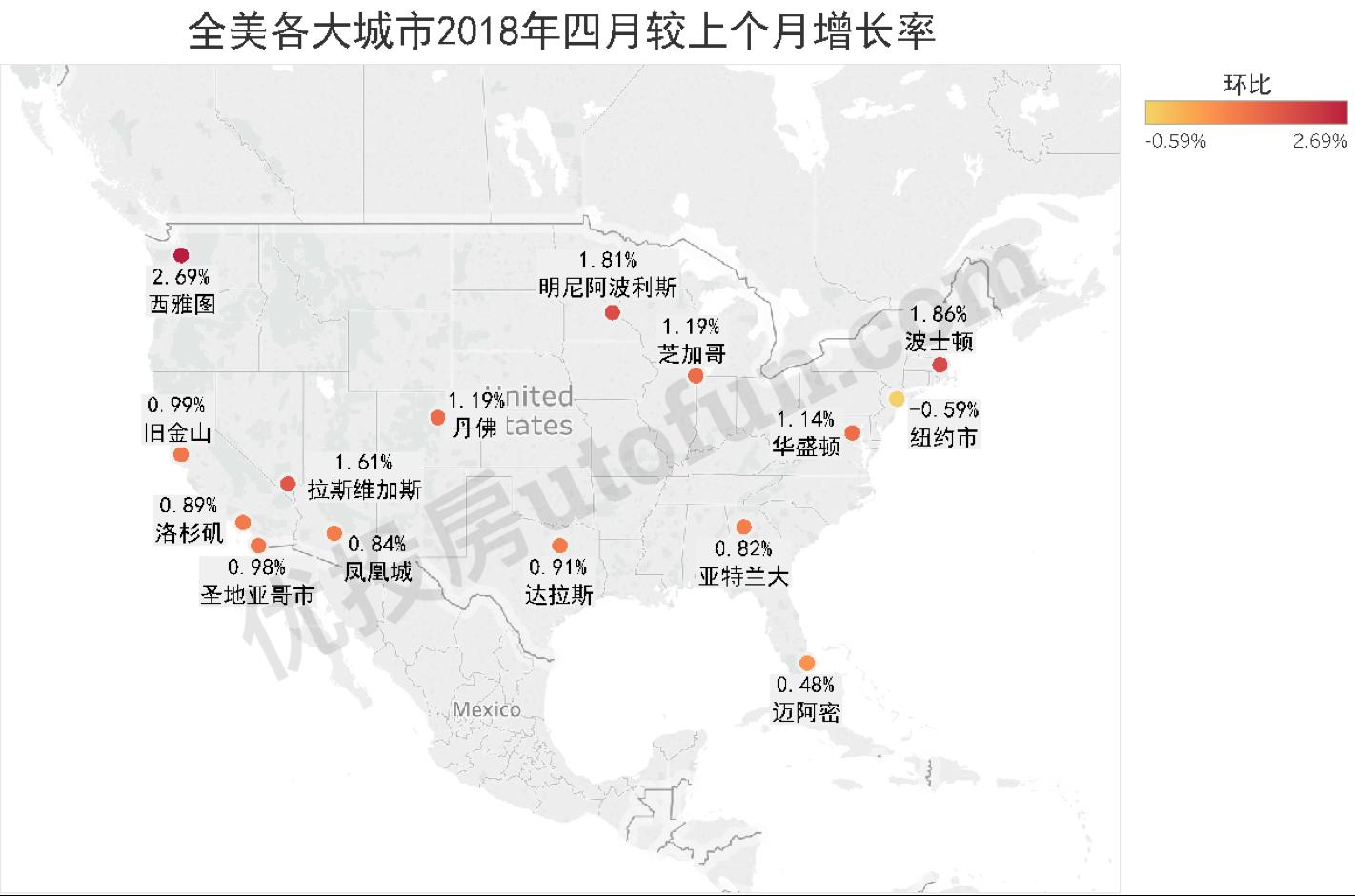 全美各大城市2018年四月较上个月增长率