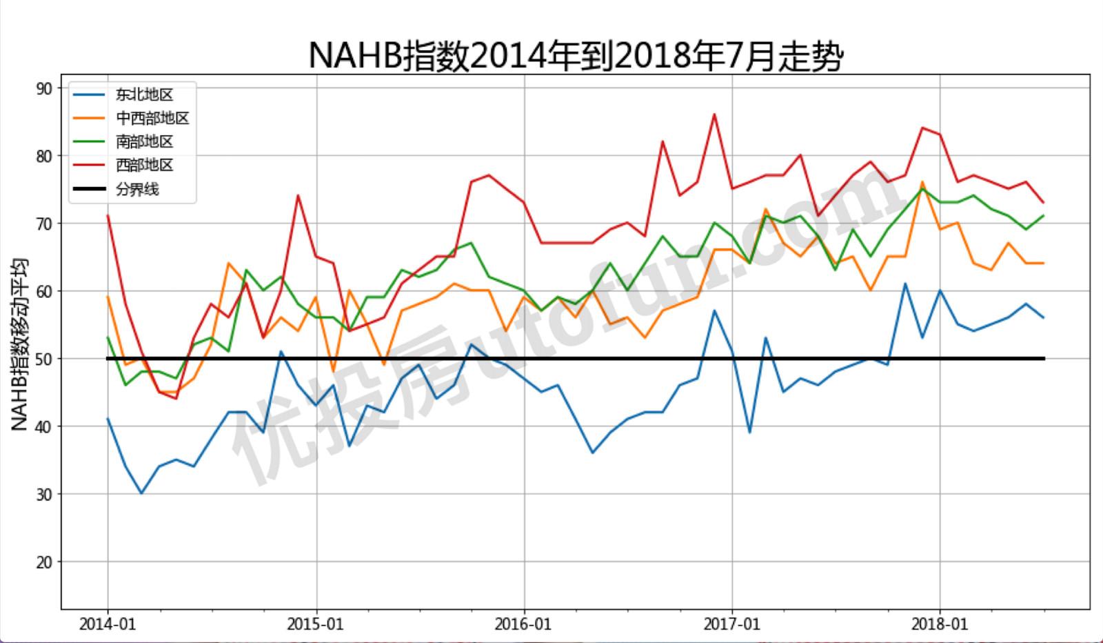 最新美国房产开发商信心指数详解(2018年7月更新)