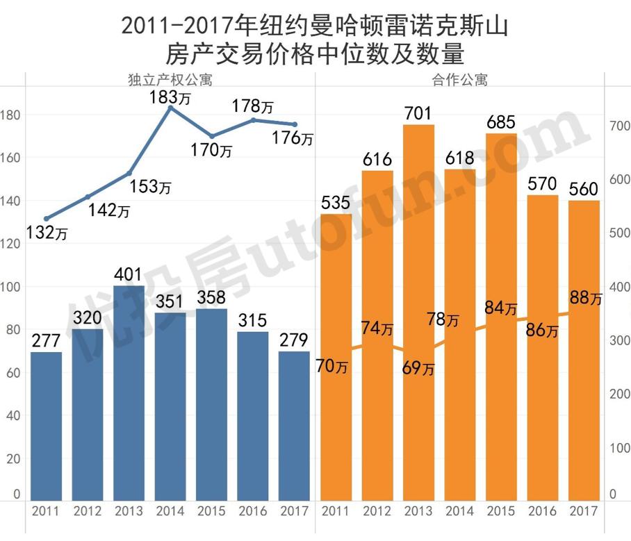2011-2017年纽约曼哈顿雷诺克斯山房价中位数