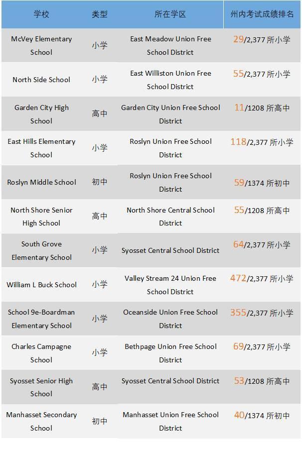 纳苏郡评分为10分的公立学校列表