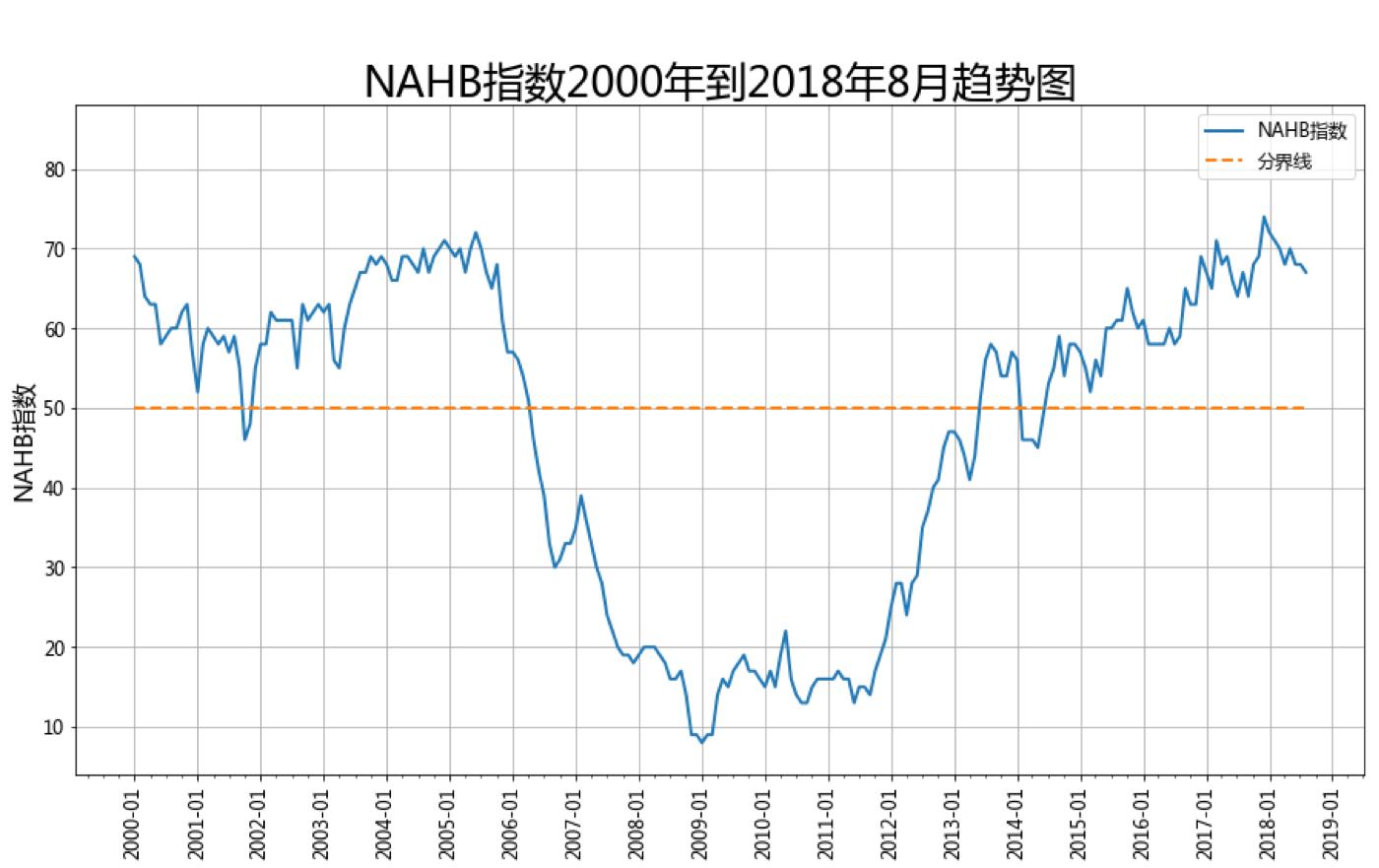 NAHB指数2000年到2018年8月趋势图