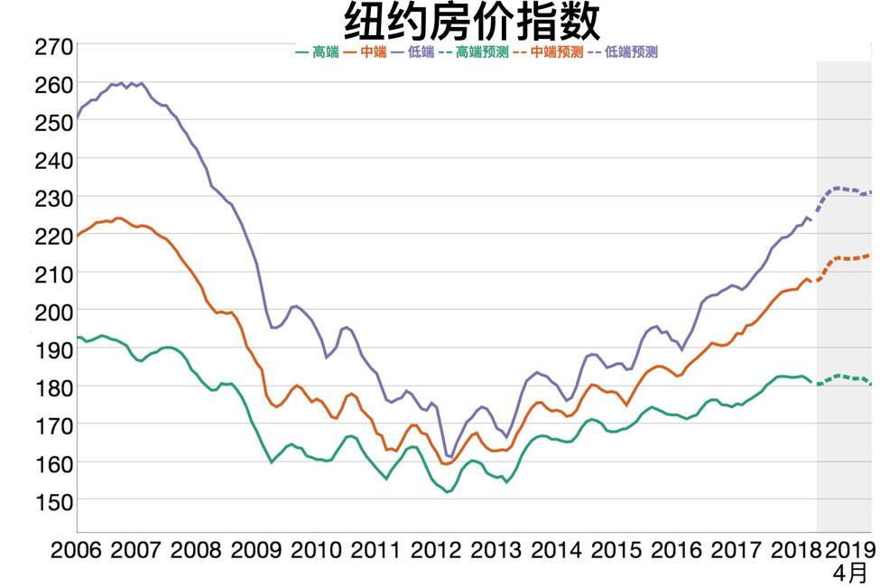 纽约房价指数和预测