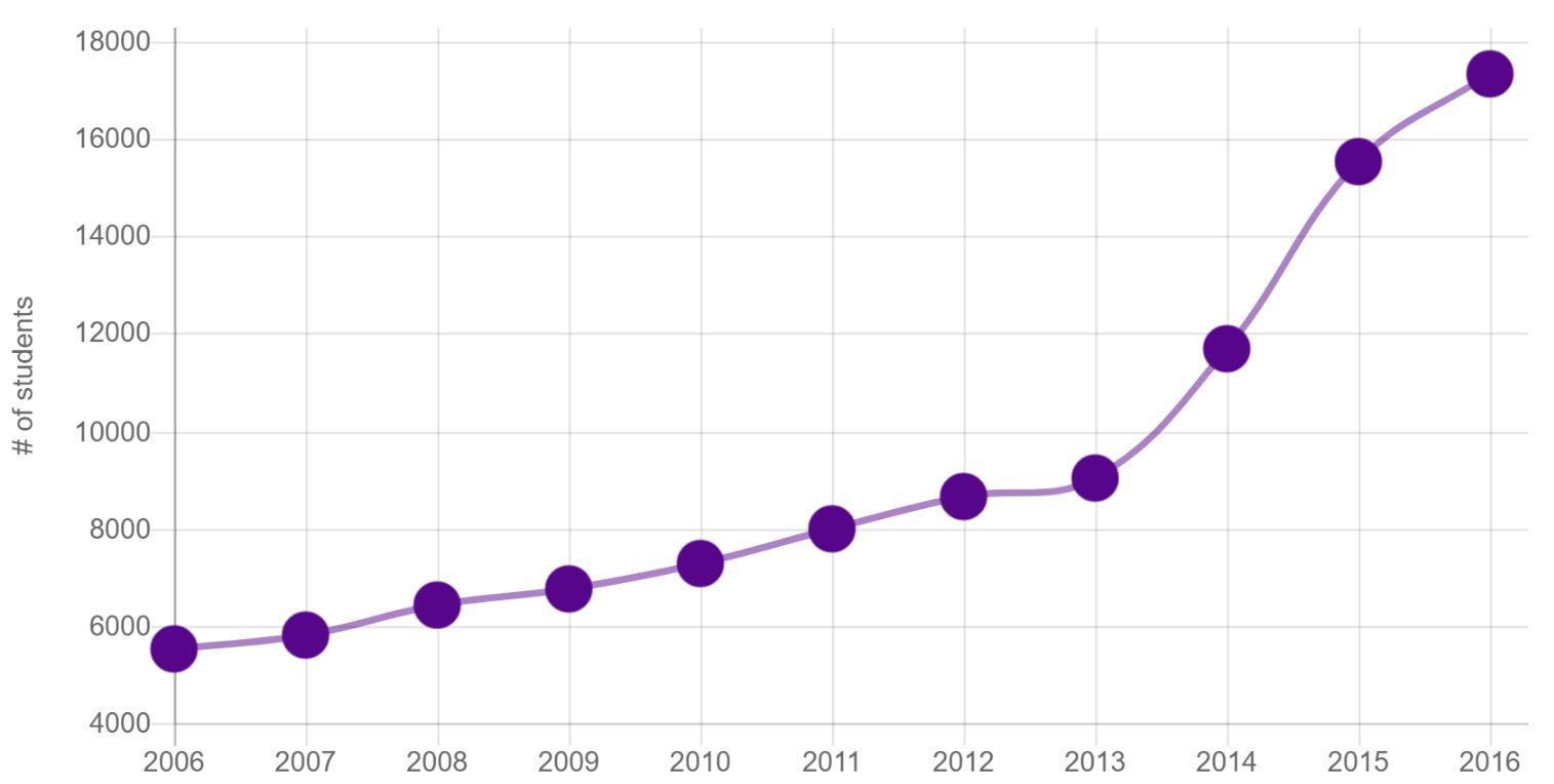 纽约大学留学生数量