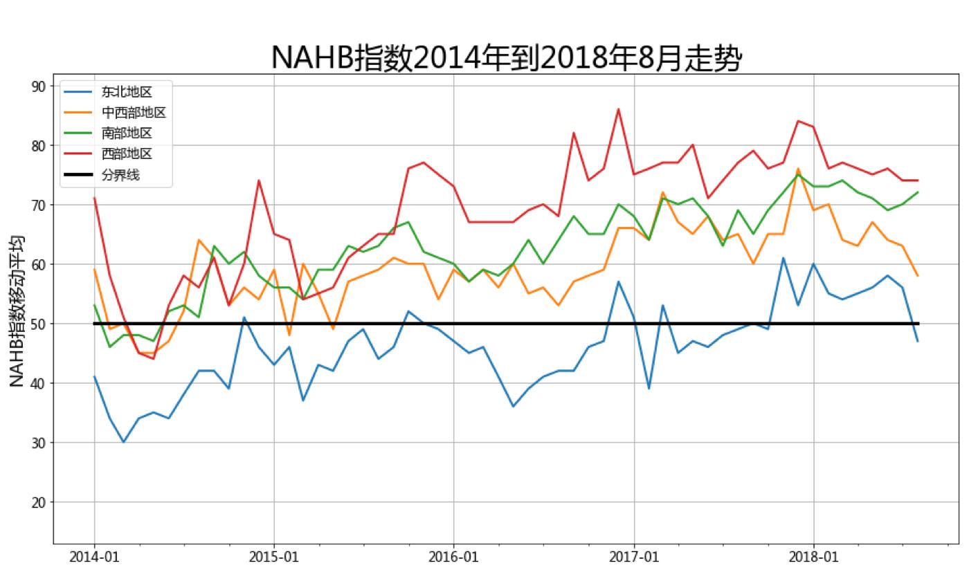 NAHB指数2014年到2018年8月走势
