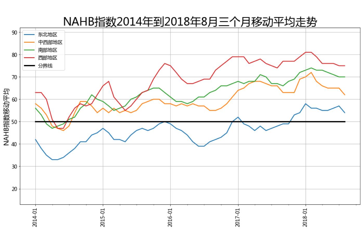 美国房产开发商信心指数详解(2018年8月更新)