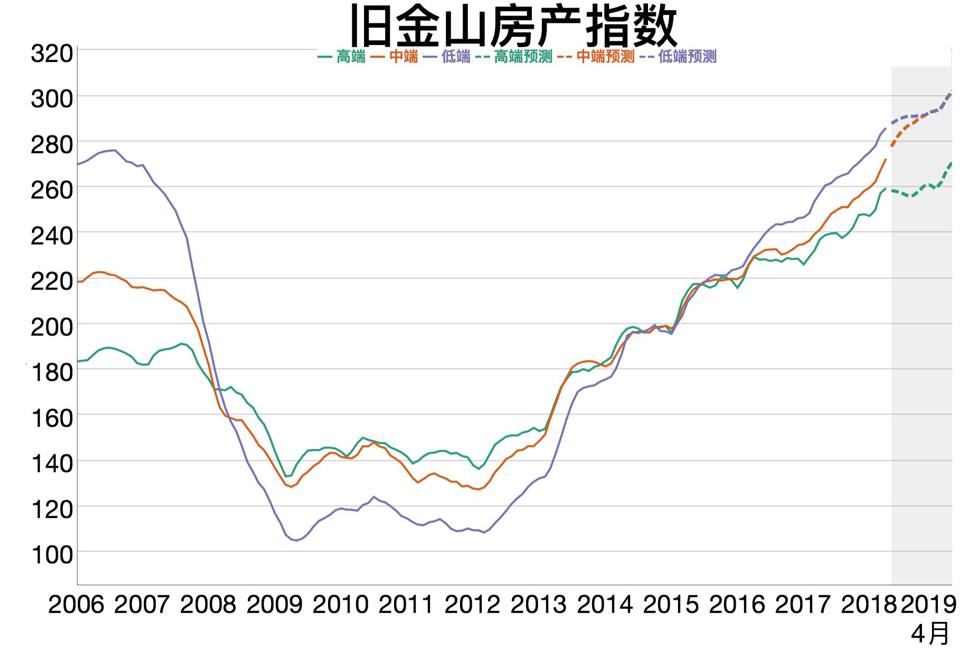 旧金山房价指数和预测