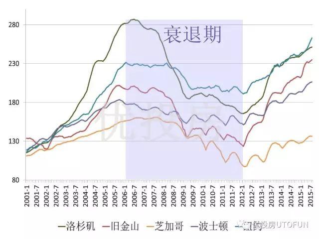 2001-2015年美国五大城市房价指数