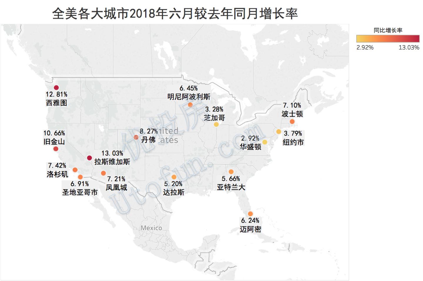 全美各大城市2018年6月房價同比增長