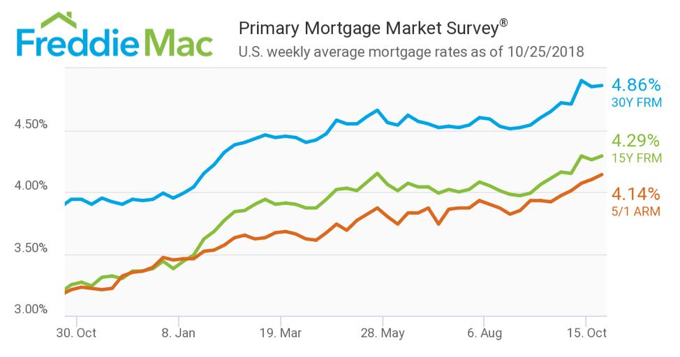 美国10月房贷利率