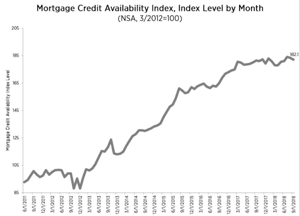 美国10月房贷利率报告