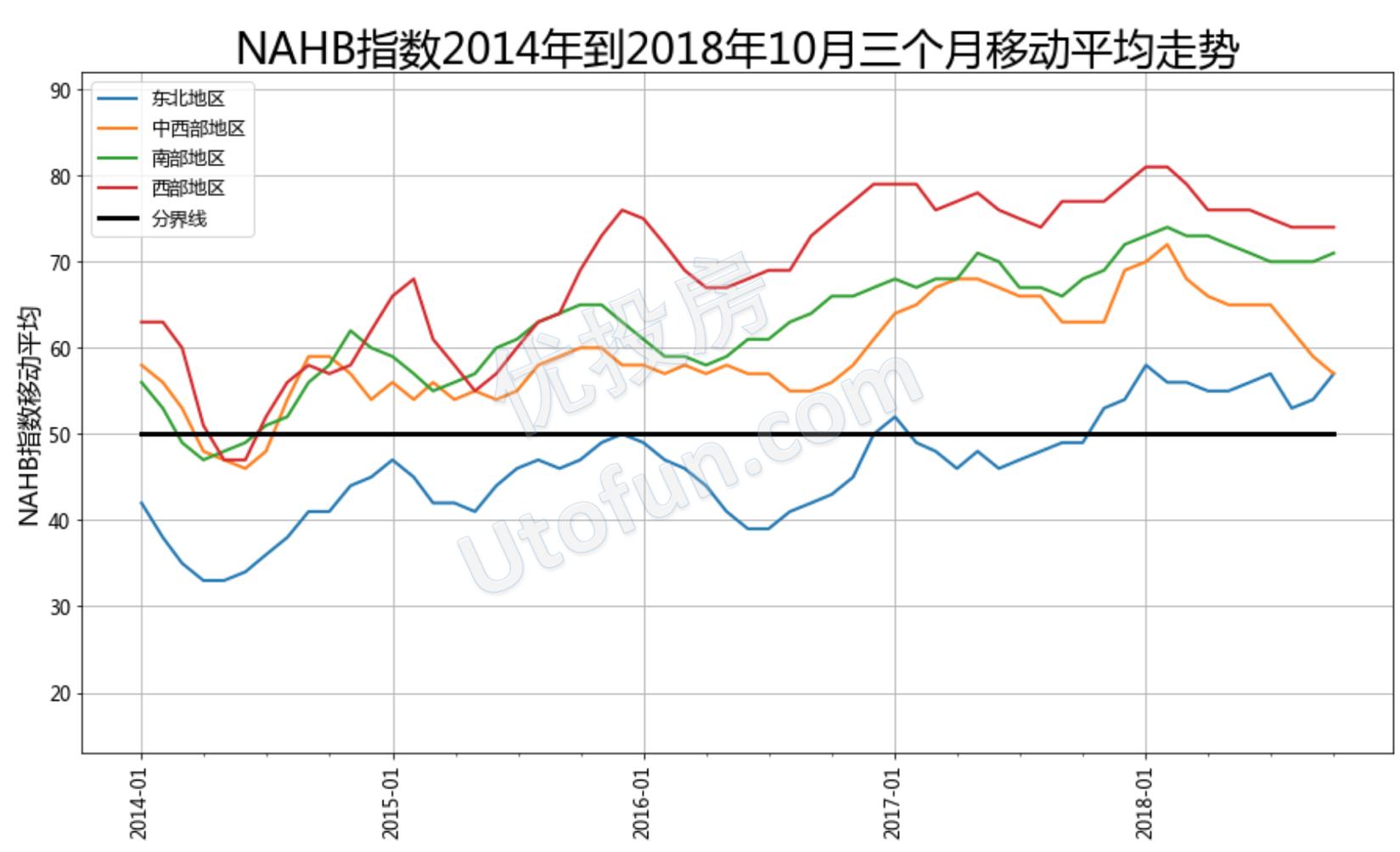 美国房产开发商信心指数详解(2018年10月更新)