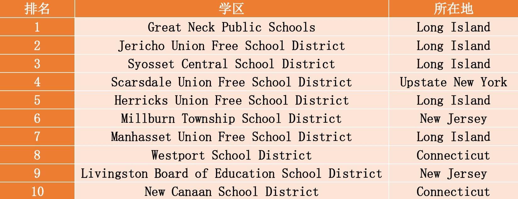 天才班与学区房选址——公立学校改革中的纽约家长买房须知