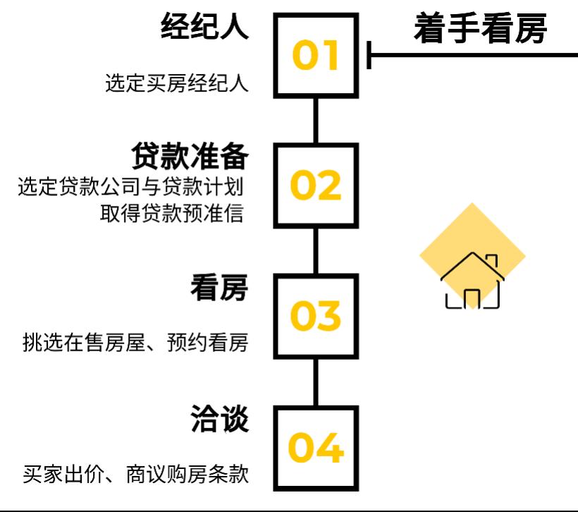 美国购房流程