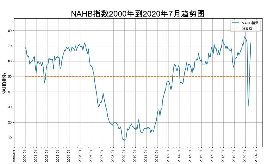 美国房产开发商信心指数_全美强势回升至三月水平