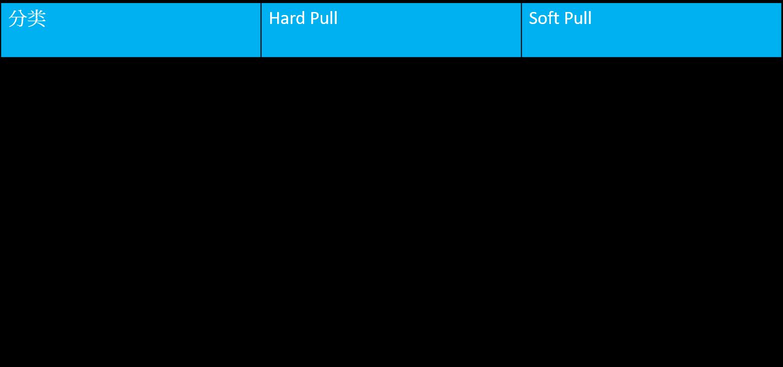 申请房贷中的信用调查(Credit Inquiry), 他如何影響信用分數_Hard vs Soft Pull