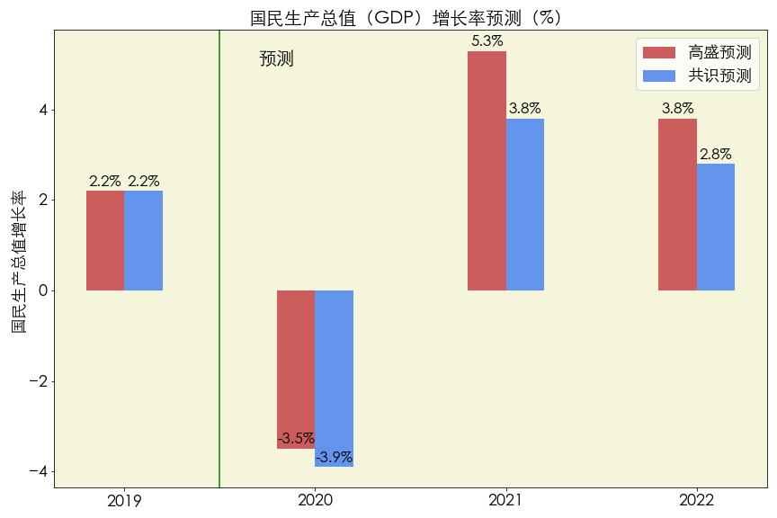 数据来源:goldmansachs-macro-outlook-2021 report 图片来源:优投房utofun.com