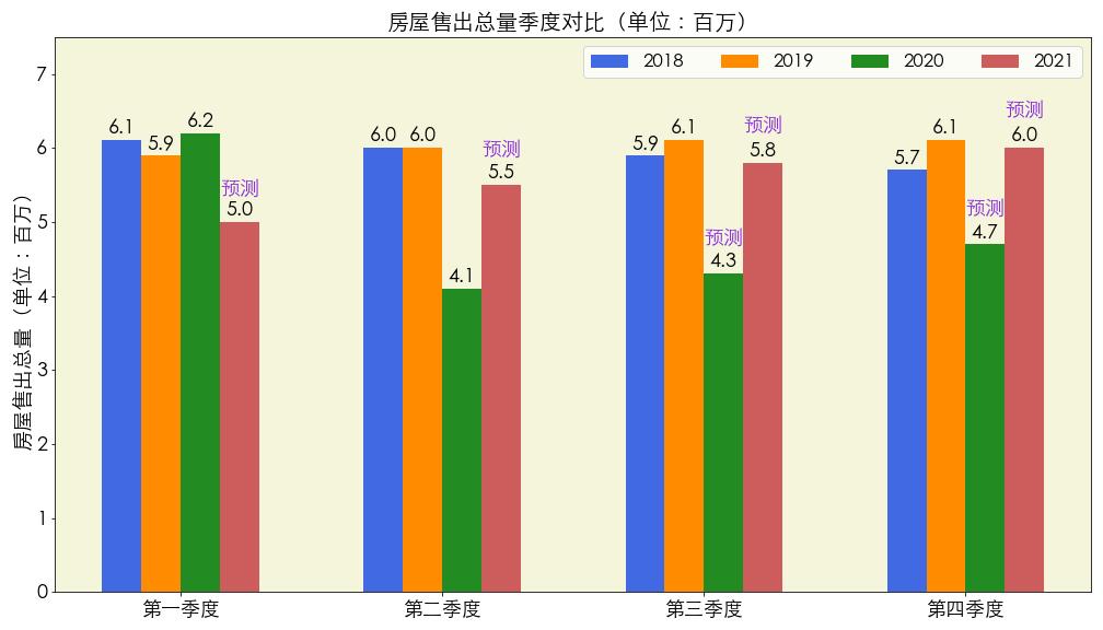 数据来源:freddiemac.com 图片来源:优投房utofun.com 注:真实数据更新到2020年第二季度,从2020年第三季度到2021年第四季度均为预测数据