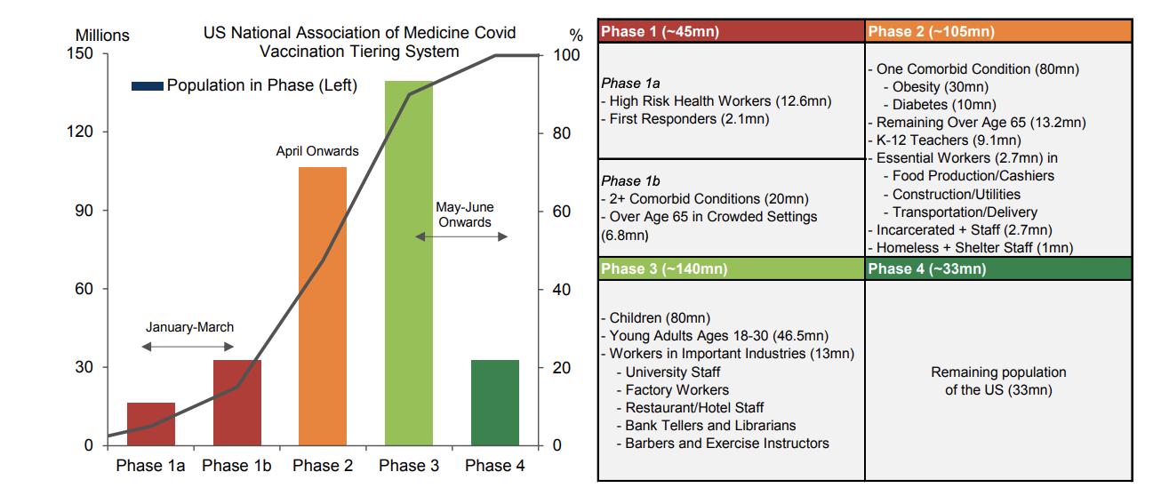资料来源:National Association of Medicine, Goldman Sachs Global Investment Research