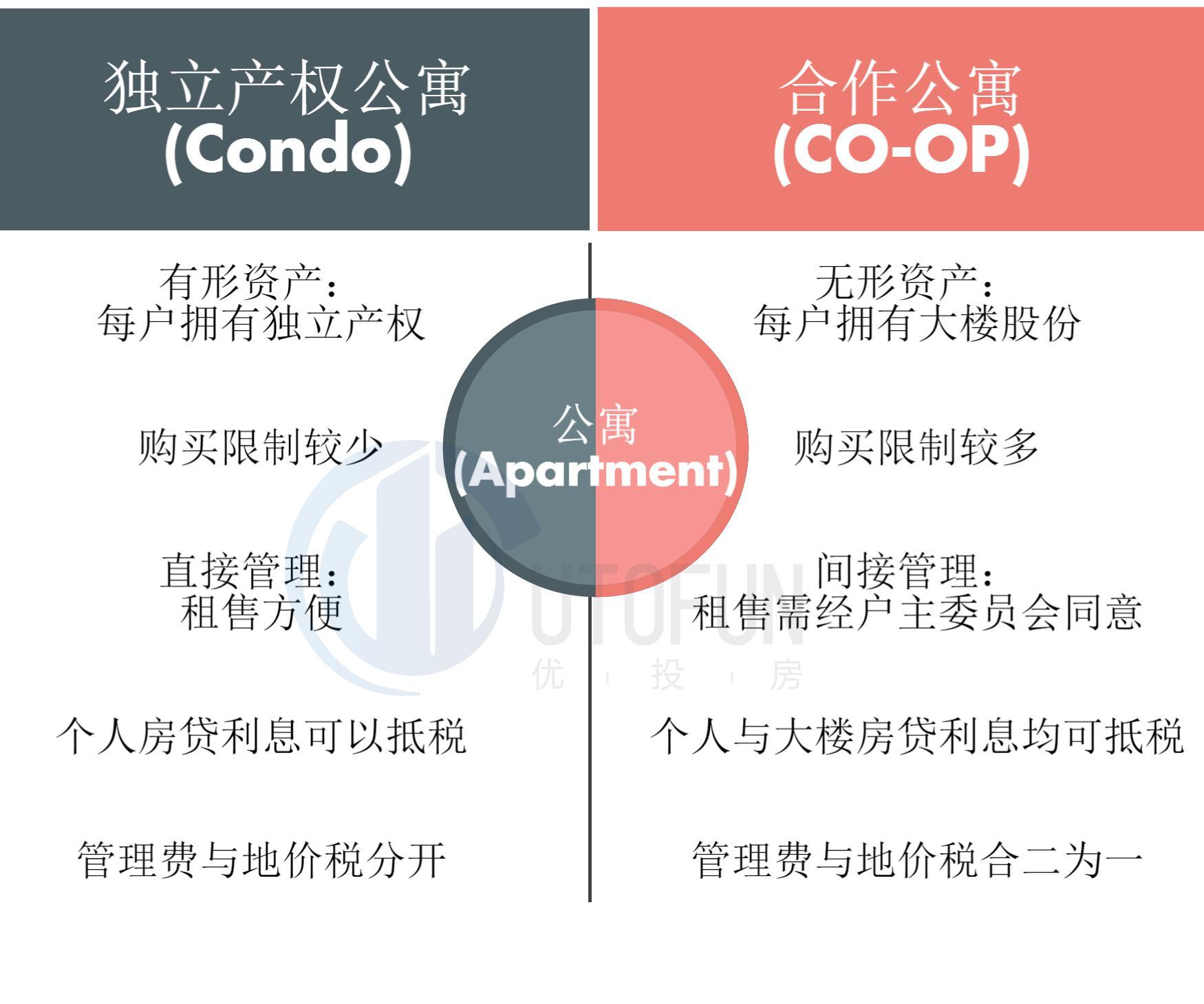 中美房产类型大不同—美国房产类型知多少