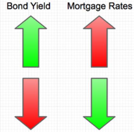 购屋贷款前必读:美国房贷利率的预测与解读