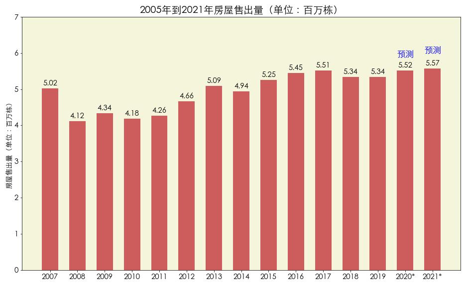 数据来源:National Association of Realtors 图片来源:优投房utofun.com 注:该数据为2019年年底对2020年和2021年的房屋售出量的预测,该数据并未考虑到疫情的影响