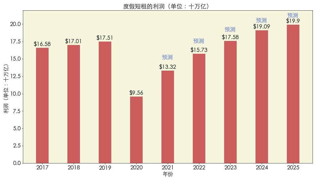 数据来源:statista mobility market outlook 图片来源:优投房utofun.com 注:该数据2020年的数据为1月到10月的利润,2021年以后的数据皆为预测数据。