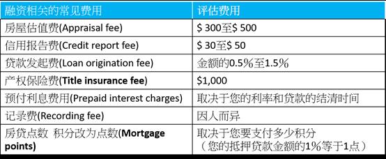 房屋重新贷款