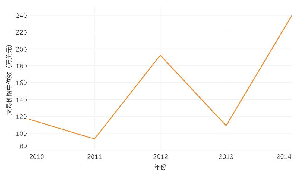 獨立產權公寓交易價格中位數