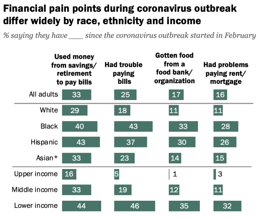 资料来源:www.pewsocialtrends.org survey of U.S. Adults conducted Aug 3-16, 2020