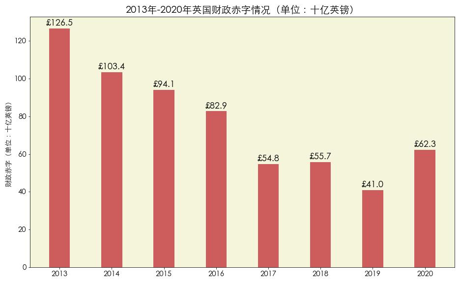 数据来源:Office for National Statistics - UK government debt and deficit 图片来源:优投房utofun.com 注:该数据更新截止到2020年5月份