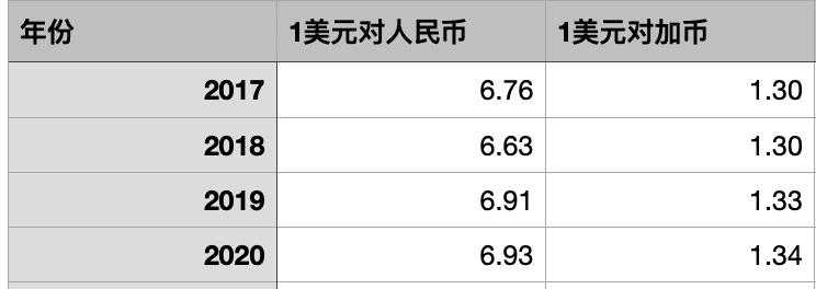数据来源:www.ofx.com