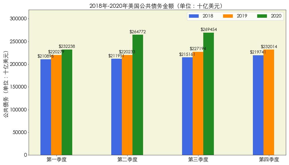 数据来源:www.ceicdata.com 图片来源:优投房utofun.com 注:该数据更新截止到2020年第二季度