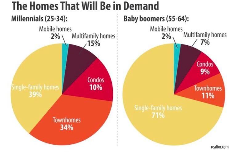 时代杂志:千禧世代改变美国购房习惯 Millennials