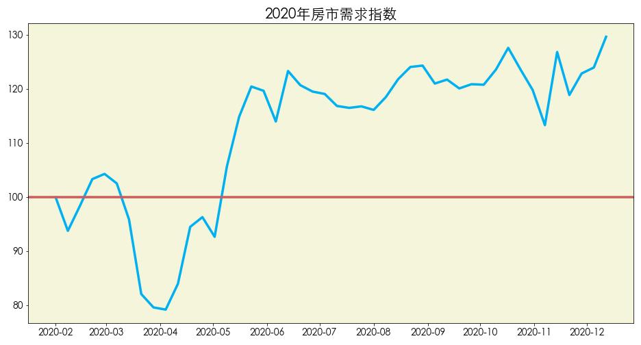 数据来源:Realtor 图片来源:优投房utofun.com 注:该数据更新截止日期到2020年12月12日。房市需求指数是指相对于2020年1月份房市的需求,当下房产需求量的情况。100的数值代表房产需求量和2020年1月份持平,数值越高代表对房产的需求就越高