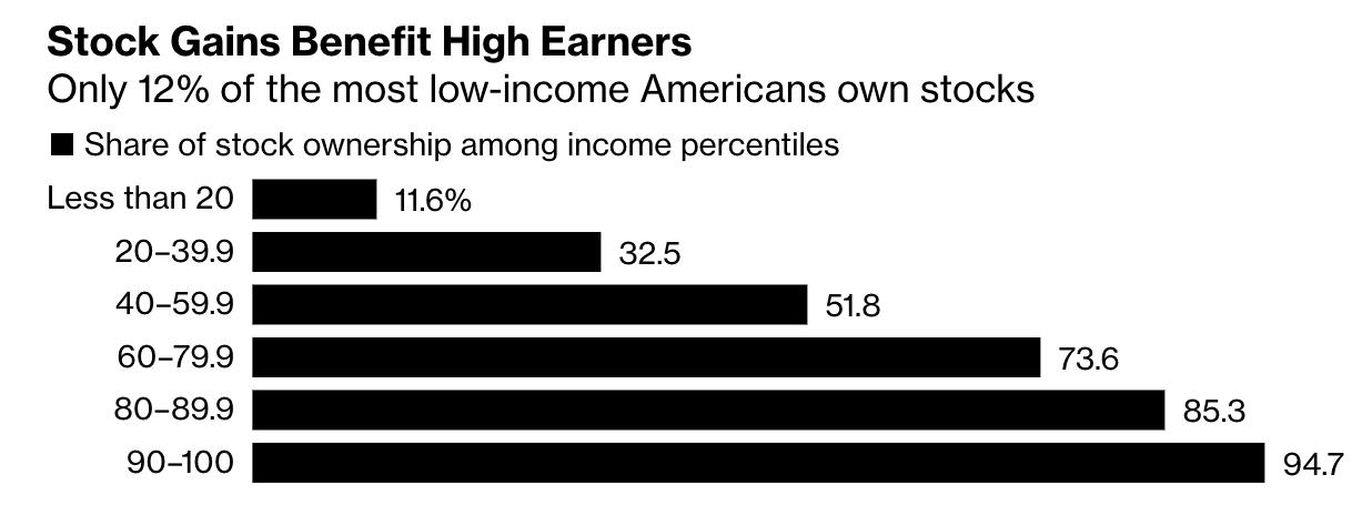 资料来源:Bloomberg,Federal Reserve
