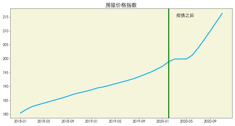 数据来源:F?red MAC 图片来源:优投房utofun.com 注:该数据更新截止到2020年11月,房屋价格指数是反映一定时期内房屋价格总水平变动趋势和变动程度的相对数,其数值越高代表房价越高。