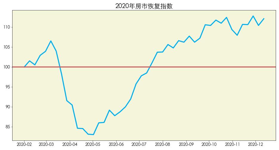 数据来源:Realtor 图片来源:优投房utofun.com 注:该数据更新截止日期到2020年12月12日。房市恢复指数是realtor是指基于2020年1月份房市的情况所制定的指数。100的数值代表房市恢复到了2020年1月份的速度,数值越高代表代表恢复的速度越快