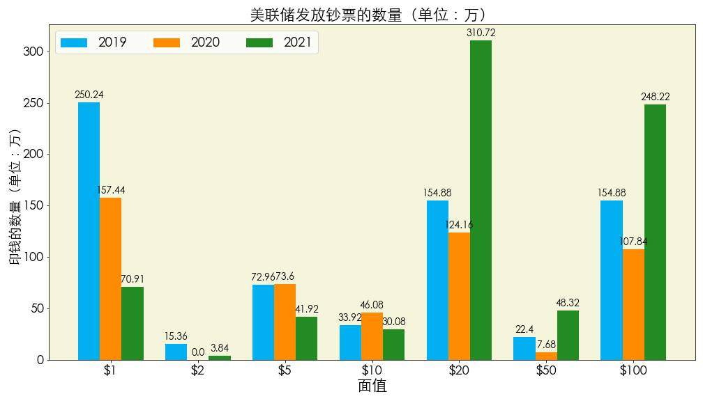 数据来源:Federal Reserve 图片来源:优投房utofun.com 注:该数据更新截止日期为2020年8月份,2021年数据为2020年决定2021年印钞数量的最低估计,换句话说也就是至少会印这些数量的货币。