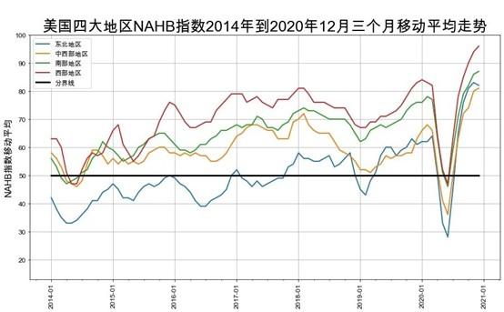 美国房产开发商信心指数_全美信心小幅度回落