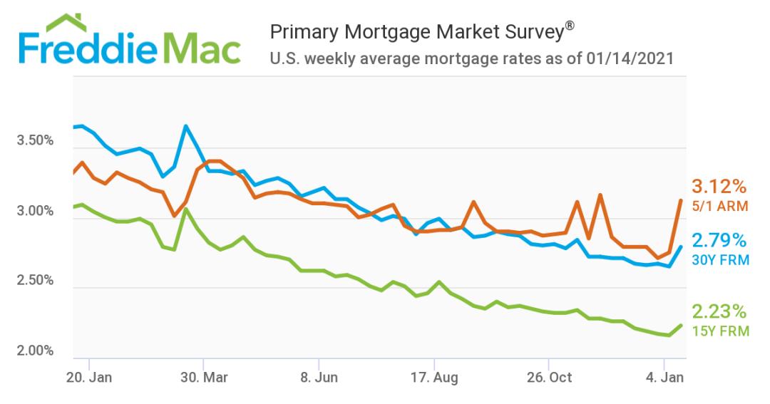 美国房贷利率