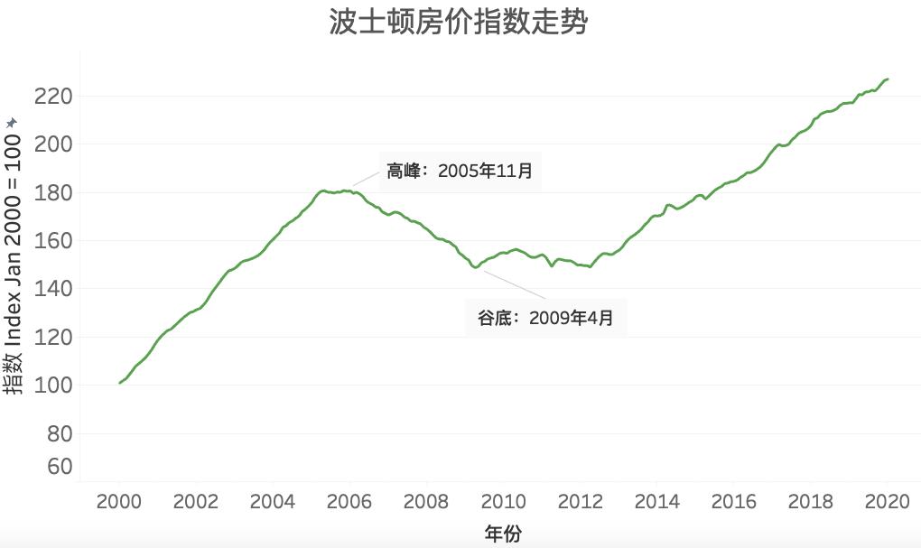 房市战疫 | 以史为鉴-2008年危机中看美国不同价位 房产抗跌周期