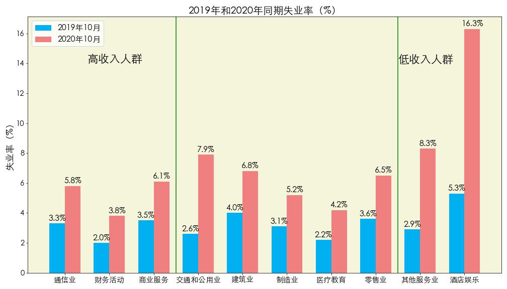数据来源:Bureau Labor Statistics 图片来源:优投房utofun.com