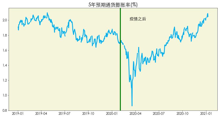 数据来源:Fred St.Louis Fed 图片来源:优投房utofun.com 注:该数据更新截止日期到2021年1月8日。五年预期通货膨胀率是指从当天开始接下来五年内的平均通货膨胀率。从宏观经济学的角度来讲,通货膨胀为0并不代表经济发展良好,适当的膨胀率可以促进经济的发展。相反,如果通货膨胀过小甚至为负,说明可能存在通货紧缩,经济发展衰退。