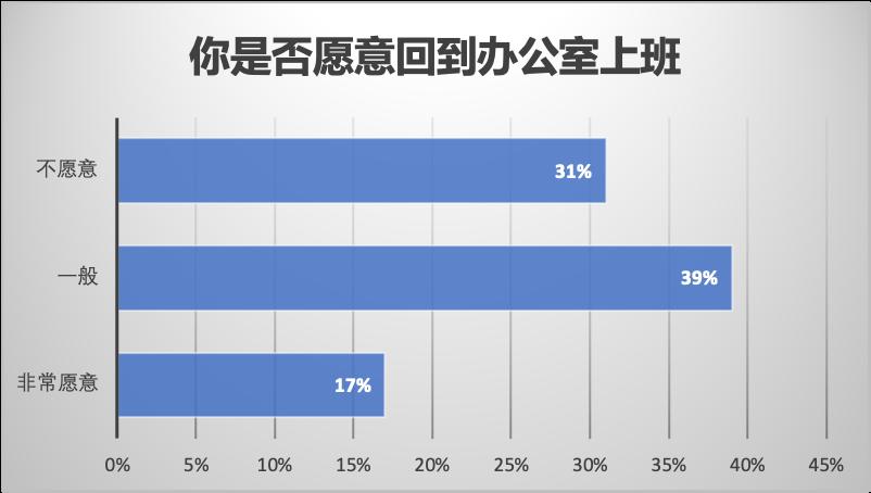 数据来源:The Conference Board survey 图片来源:优投房utofun.com