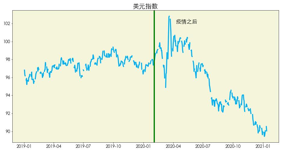 数据来源:Yahoo Finance 图片来源:优投房utofun.com 注:该数据更新截止日期到2021年1月12日。美元指数又称美汇指数,是衡量美元在国际外汇市场汇率变化的一项综合指标。