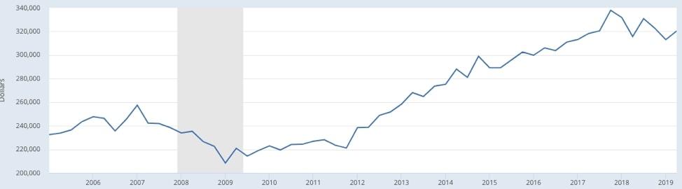 美国房产交易价格中位数